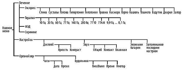 Аппарат ДиаДЭНС-ПКМ III поколения Структура меню